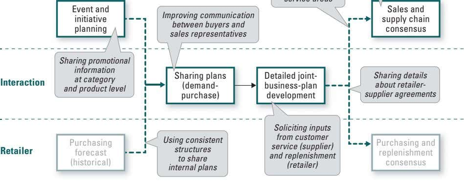 Event and Sales and initiative supply chain planning Improving communication between buyers and sales