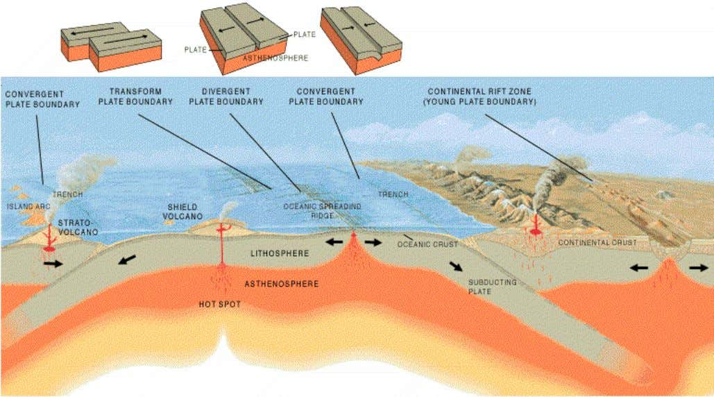 "Three types of geological plate tectonic boundaries. Geology (from Greek: γη , gê , ""earth"";"