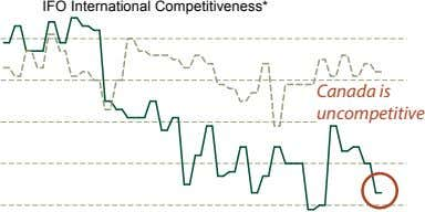 IFO International Competitiveness* Canada is uncompetitive