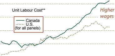 Unit Labour Cost** Higher wages Canada U.S. (for all panels)