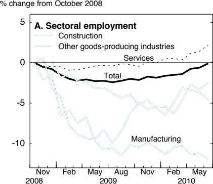 % change from October 2008 5 A. Sectoral employment Construction Other goods-producing industries Services 0