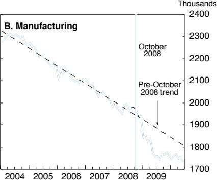 Thousands 2400 B. Manufacturing 2300 October 2008 2200 2100 Pre-October 2008 trend 2000 1900 1800
