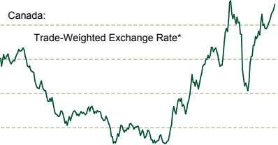 Canada: Trade-Weighted Exchange Rate*