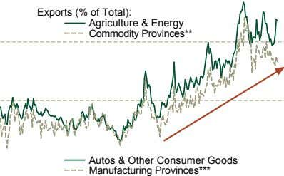 Exports (% of Total): Agriculture & Energy Commodity Provinces** Autos & Other Consumer Goods Manufacturing