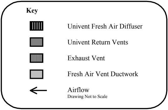 Key Univent Fresh Air Diffuser Univent Return Vents Exhaust Vent Fresh Air Vent Ductwork Airflow