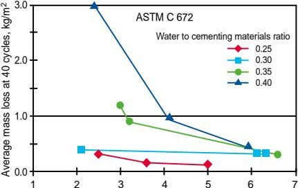 3.0 ASTM C 672 Water to cementing materials ratio 0.25 2.0 0.30 0.35 0.40 1.0