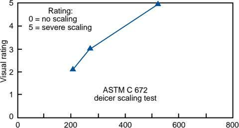 5 Rating: 0 = no scaling 4 5 = severe scaling 3 2 ASTM C