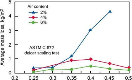 5 Air content 2% 4 4% 6% 3 2 ASTM C 672 deicer scaling test