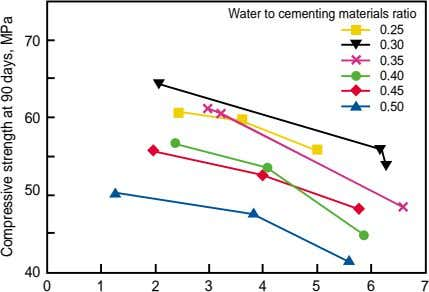 Water to cementing materials ratio 0.25 70 0.30 0.35 0.40 0.45 0.50 60 50 40