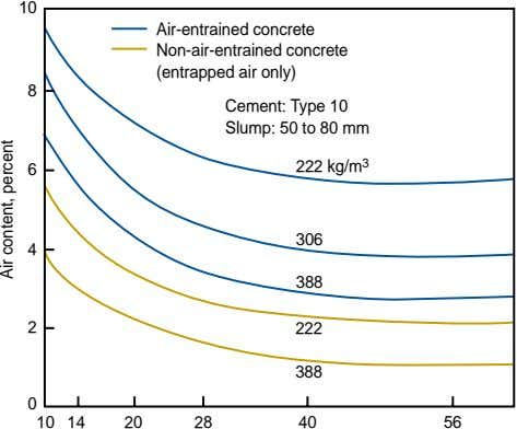 10 Air-entrained concrete Non-air-entrained concrete (entrapped air only) 8 Cement: Type 10 Slump: 50 to