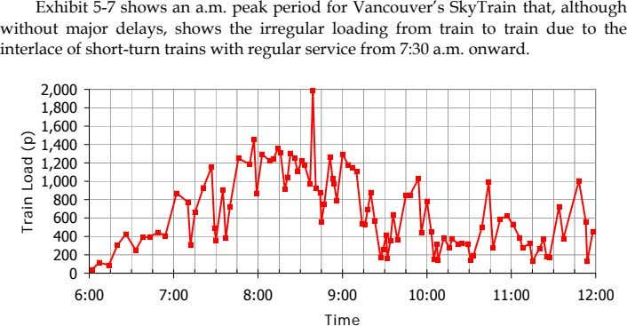 Exhibit 5-7 shows an a.m. peak period for Vancouver's SkyTrain that, although without major delays,