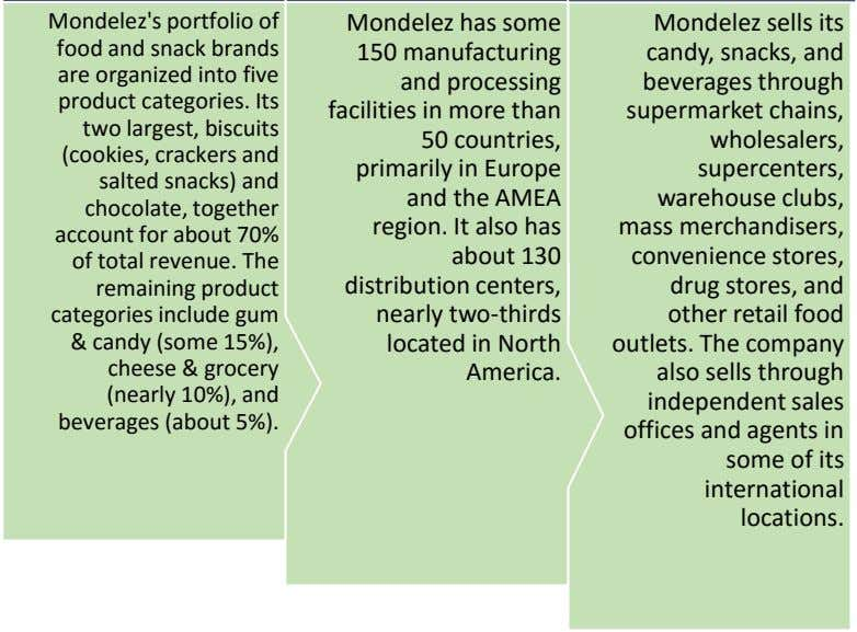 Mondelez's portfolio of food and snack brands are organized into five product categories. Its two
