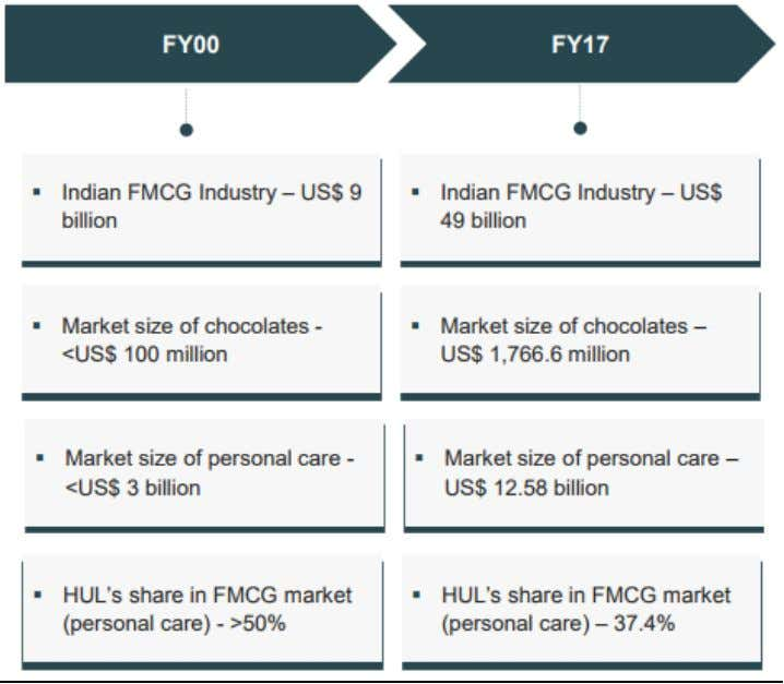 MOVING CONSUMER GOODS 1. MARKET OVERVIEW Evolution of FMCG- REFERENCE FROM :https://www.ibef.org  FMCG is the