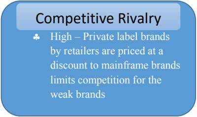 Competitive Rivalry  High – Private label brands by retailers are priced at a discount