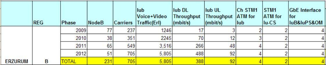 RNC Dimensioning Example   Voice Data RUB number = ----------- + ----------   2100 165