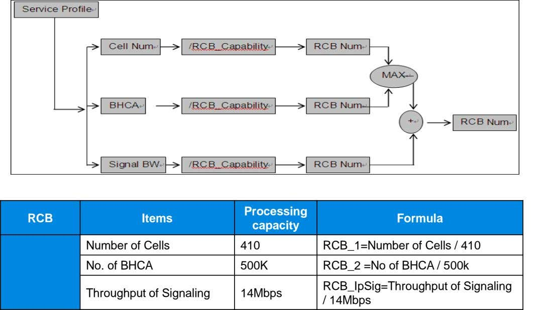 Processing RCB Items Formula capacity Number of Cells 410 RCB_1=Number of Cells / 410 No.