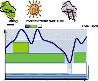 Fading Fading Fading Packets traffic over TDM Packets traffic over TDM Packets traffic over TDM