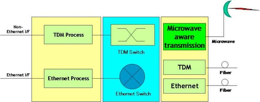 the main functions of a Hybrid Microwave radio system: Figure 12 A separate TDM processing unit