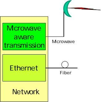 Microwave aware Microwave transmission Ethernet Fiber Network