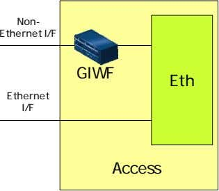 Non- Ethernet I/F GIWF Eth Ethernet I/F Access