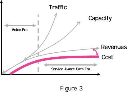 Traffic Traffic Capacity Capacity Voice Era Voice Era Revenues Revenues Cost Cost Service Aware Data
