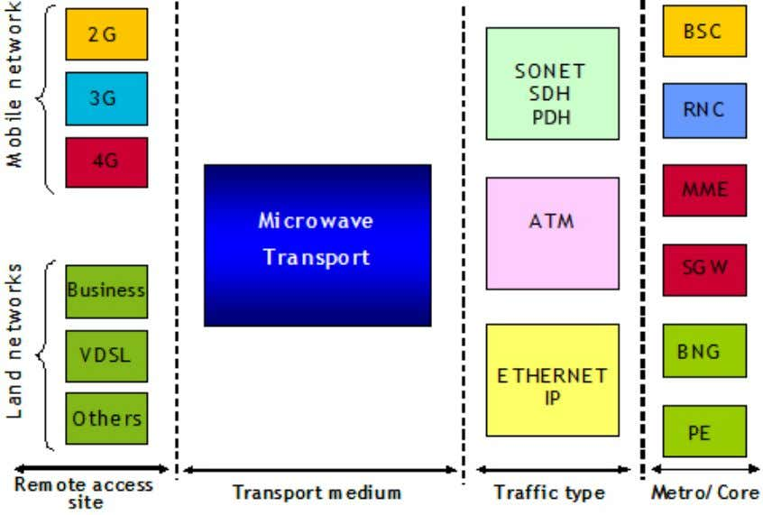 that transport both TD M voice and packet data traffic. Figure 4 One of the primary