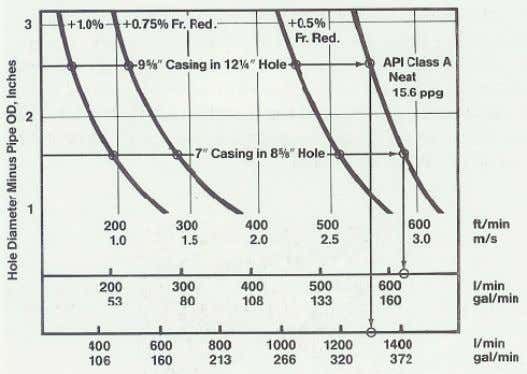 should be avoided whenever possible (Weatherford, 1986). FIGURE 21: Pumping rates to achieve turbulent flow