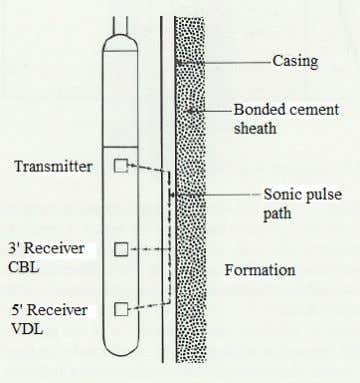 The distance between transmitter and receiver is about 1 m. FIGURE 24: CBL tool (Weatherford, 1986)