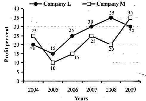 Per cent rise in profit of two companies over the years 66. If the profit earned