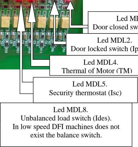 Led MDL5. Security thermostat (Isc) Led MDL8. Unbalanced load switch (Ides). In low speed DFI