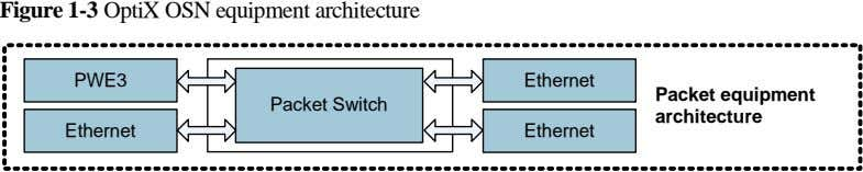 Figure 1-3 OptiX OSN equipment architecture PWE3 Ethernet Packet equipment Packet Switch architecture Ethernet