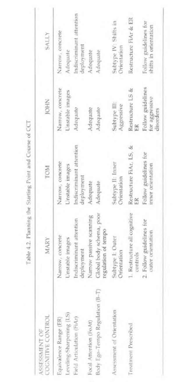 Continuing with the examples listed in Table 2, Tom's profile indicates Cognitive Control Therapy -