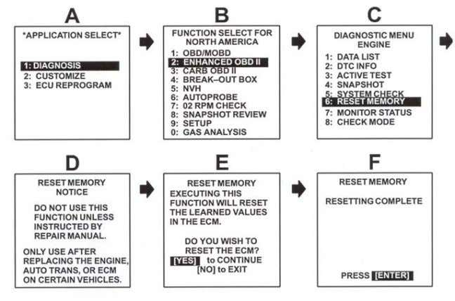 2. Reset the ECM (PCM). Refer to the procedures below. 3. Start the engine and warm