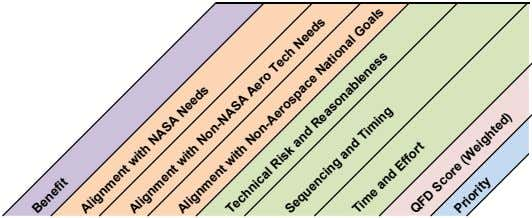 Benefit Alignment with NASA Needs Alignment with Non-NASA Aero Tech Needs Alignment with Non-Aerospace