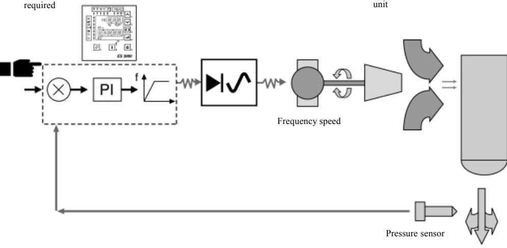 required unit Frequency speed Pressure sensor