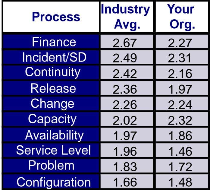 Industry Your Process Avg. Org. Finance 2.67 2.27 Incident/SD 2.49 2.31 Continuity 2.42 2.16 Release