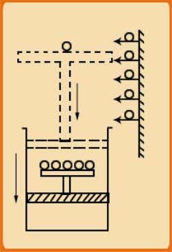 answer the question let us again take the example of the simple gas-in-piston-and-cylinder system as shown
