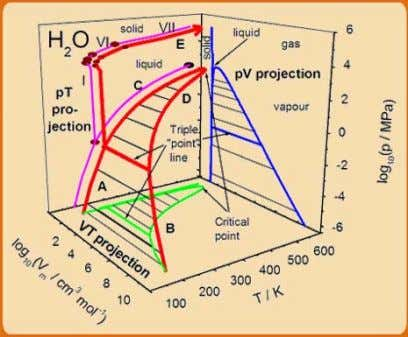 ) provides values of the following thermodynamic properties of water and Fig. 2.4 Three-dimensional P-V-T Plot