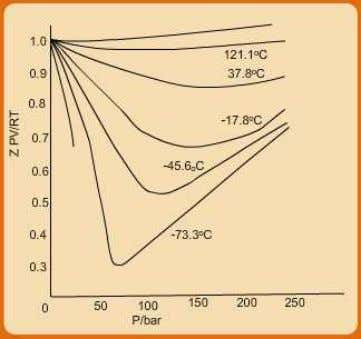 values of Z for different fluids display similar dependence on reduced temperature and pressures, i.e., P