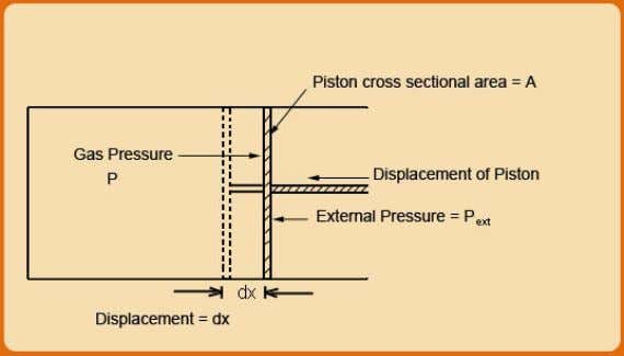 Fig. 1.2 Illustration of Thermodynamic Work Thus for a differential displacement ' dx ' of