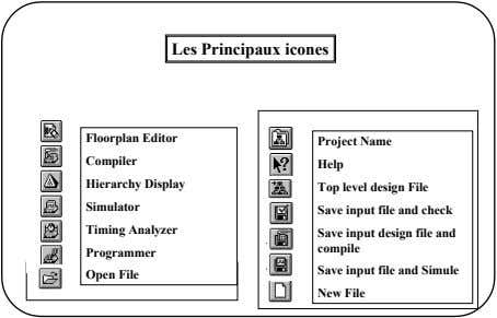Les Principaux icones Floorplan Editor Project Name Compiler Help Hierarchy Display Top level design File