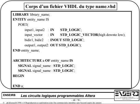 Corps d'un fichier VHDL du type name.vhd LIBRARY library_name; ENTITY entity_name IS PORT( input1, input2