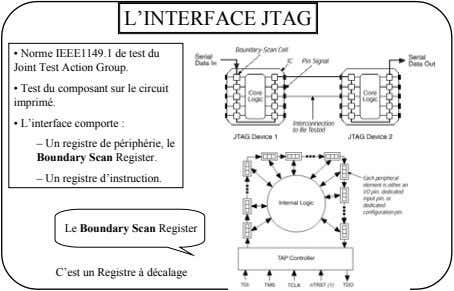 L'INTERFACE JTAG • Norme IEEE1149.1 de test du Joint Test Action Group. • Test du