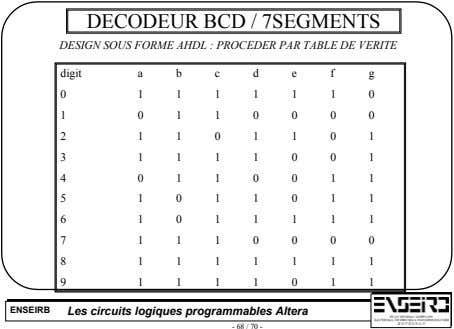 DECODEUR BCD / 7SEGMENTS DESIGN SOUS FORME AHDL : PROCEDER PAR TABLE DE VERITE digit
