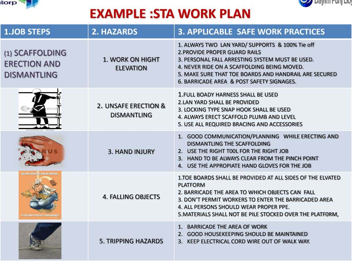 EXAMPLE :STA WORK PLAN 1.JOB STEPS 2. HAZARDS 3. APPLICABLE SAFE WORK PRACTICES 1. ALWAYS TWO