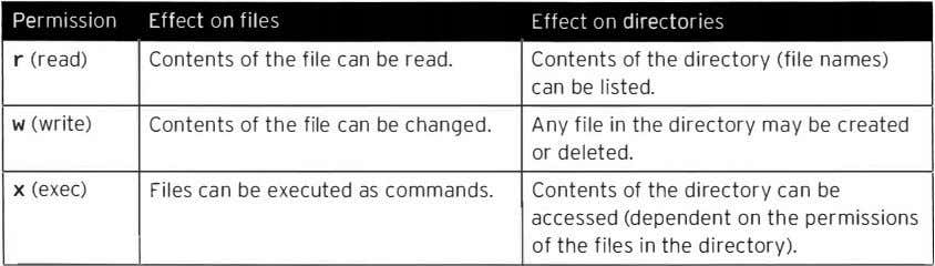 Permission Effect on files Effect on directories r (read) Contents of the file can be
