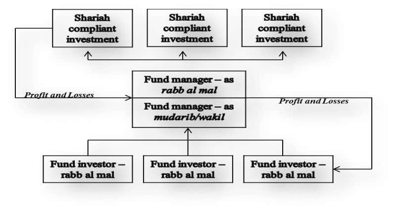 Figure 15 -- Islamic Asset Management Structure (own illustration) 5.2.3. Asset Management Company Structure Funds