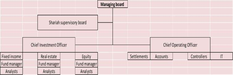 and the fund appoints its own Shariah supervisory board. Figure 16 -- Asset management organization (own