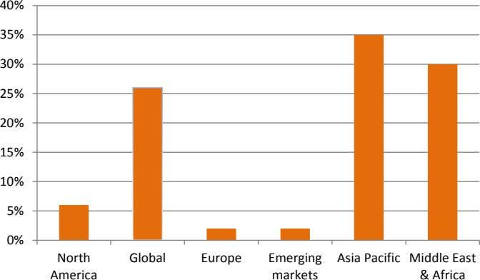 40% 35% 30% 25% 20% 15% 10% 5% 0% North Global Europe Emerging Asia Pacific