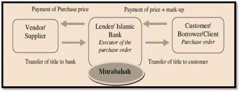 between purchase and resale. (Mirakhor and Zaidi 2007) Figure 4 -- Murabaha transaction In order to